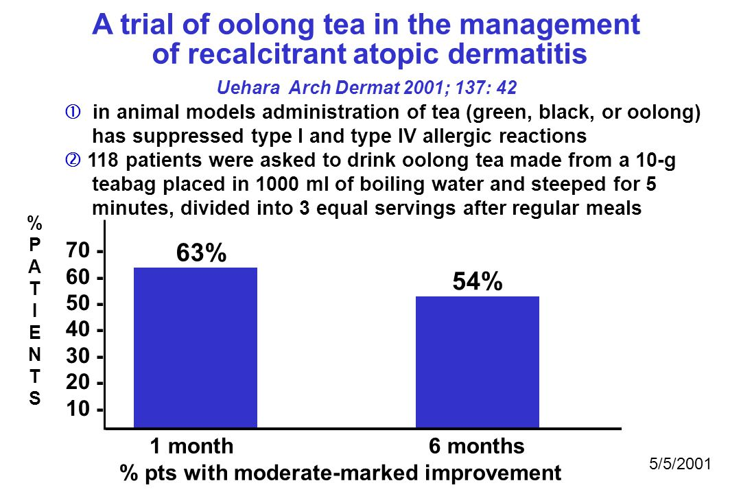 A trial of oolong tea in the management of recalcitrant atopic dermatitis Uehara Arch Dermat 2001; 137: 42 1 month 6 months % pts with moderate-marked improvement 70 - 60 - 50 - 40 - 30 - 20 - 10 - %PATIENTS%PATIENTS 63% 54% 5/5/2001  in animal models administration of tea (green, black, or oolong) has suppressed type I and type IV allergic reactions  118 patients were asked to drink oolong tea made from a 10-g teabag placed in 1000 ml of boiling water and steeped for 5 minutes, divided into 3 equal servings after regular meals