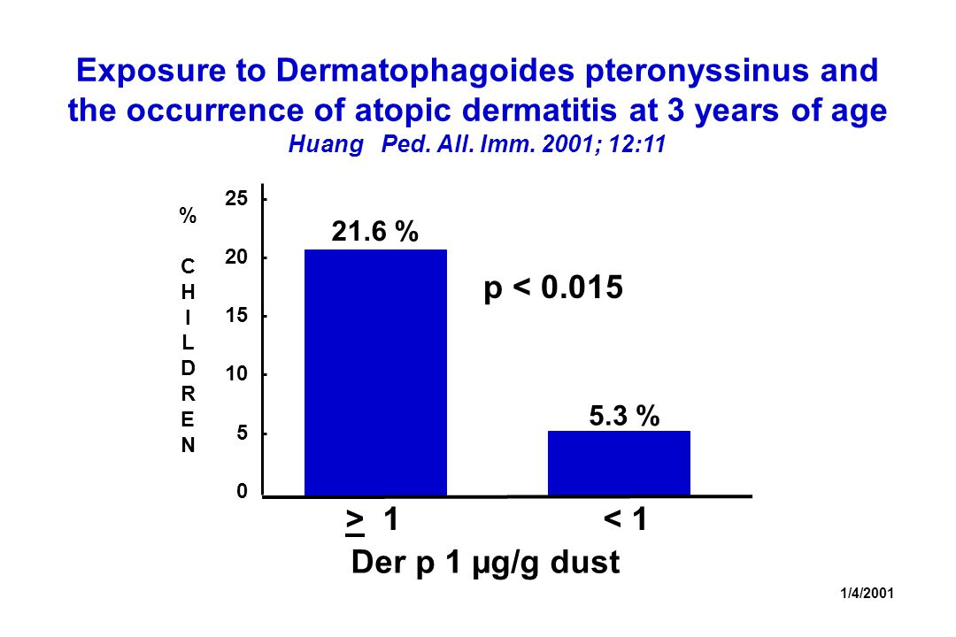 Exposure to Dermatophagoides pteronyssinus and the occurrence of atopic dermatitis at 3 years of age Huang Ped.