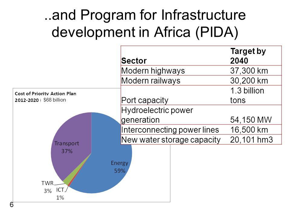 ..and five types of infrastructures Municipal water supply Irrigation Hydro-power Other power sources Roads