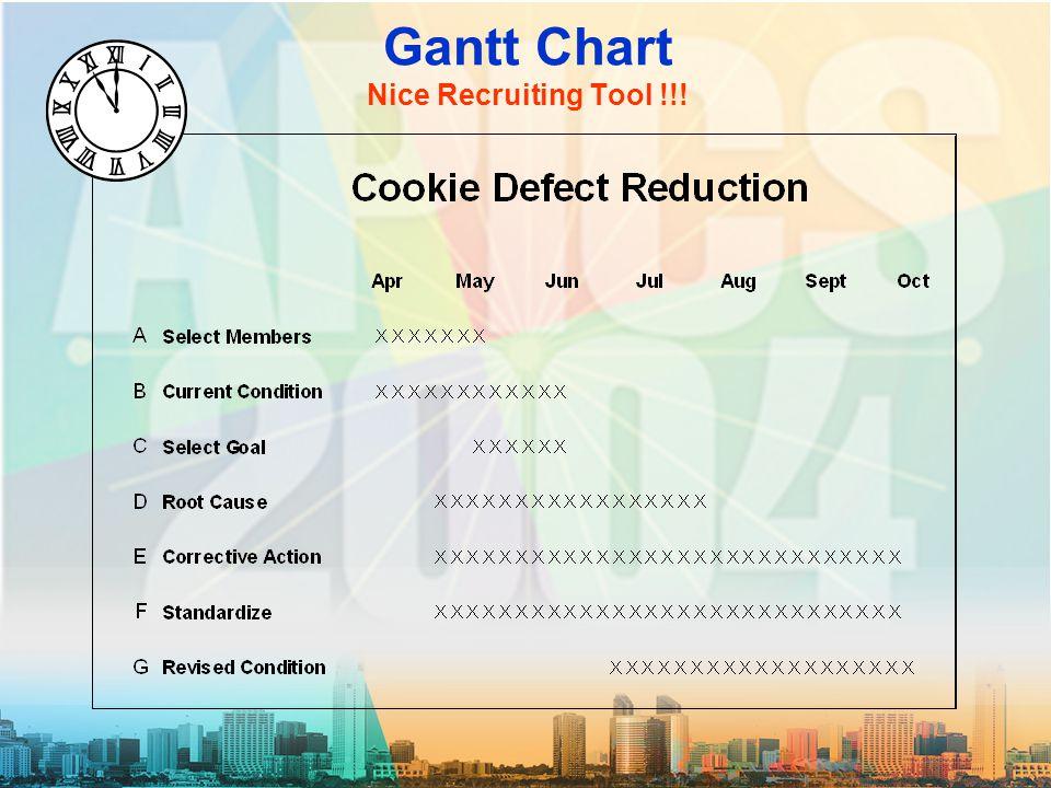 Gantt Chart Nice Recruiting Tool !!!