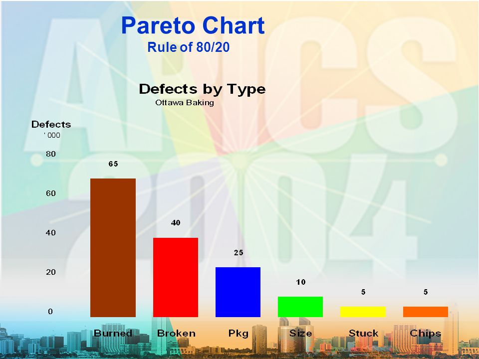 Pareto Chart Rule of 80/20