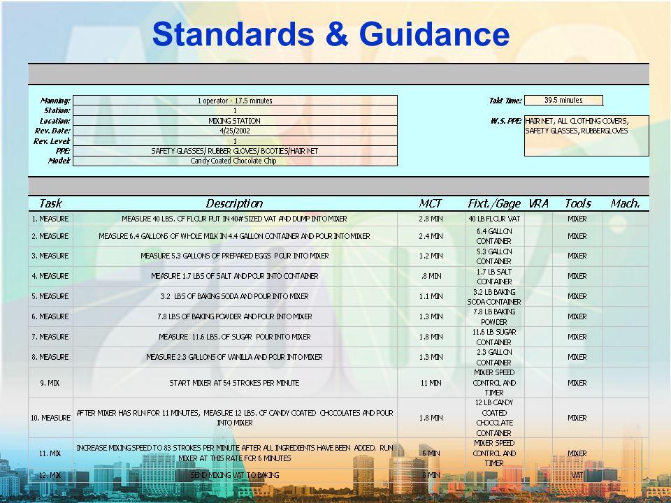 Standards & Guidance