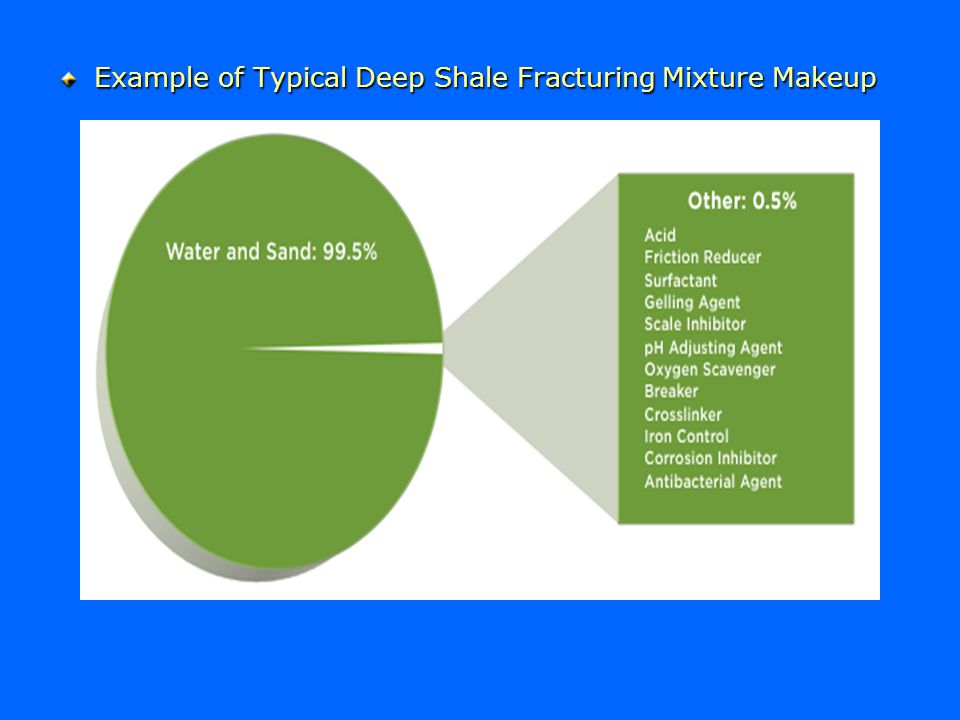 Example of Typical Deep Shale Fracturing Mixture Makeup