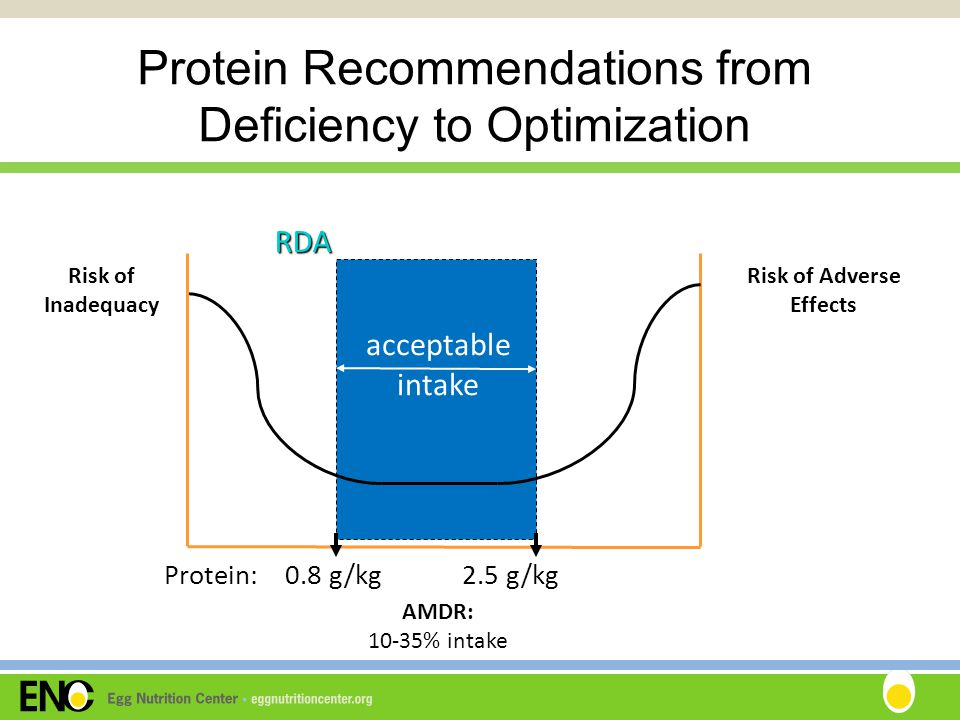 Risk of Inadequacy Risk of Adverse Effects RDA acceptable intake Protein: 0.8 g/kg 2.5 g/kg AMDR: 10-35% intake Protein Recommendations from Deficiency to Optimization