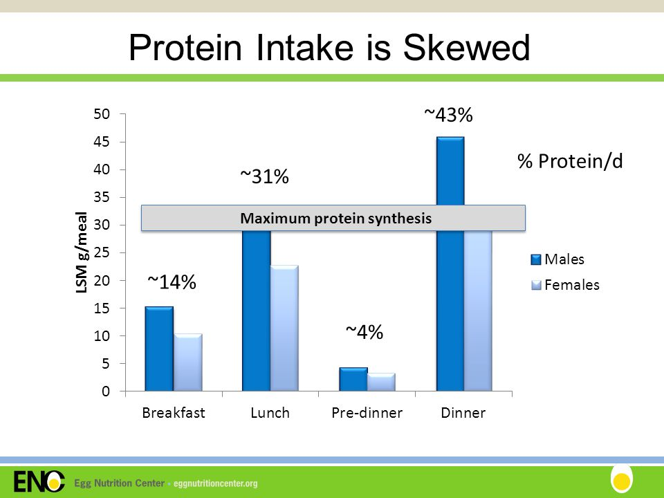 Protein Intake is Skewed ~14% ~31% ~43% ~4% % Protein/d Maximum protein synthesis