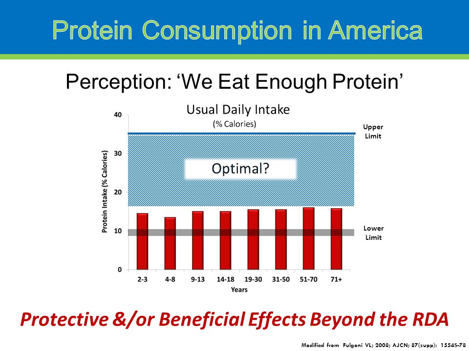 Perception: 'We Eat Enough Protein' Modified from Fulgoni VL; 2008; AJCN; 87(supp): 1554S-78 Lower Limit Upper Limit Protective &/or Beneficial Effects Beyond the RDA