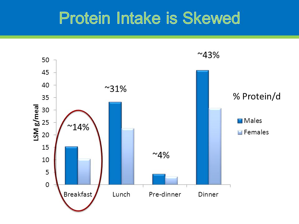 ~14% ~31% ~43% ~4% % Protein/d
