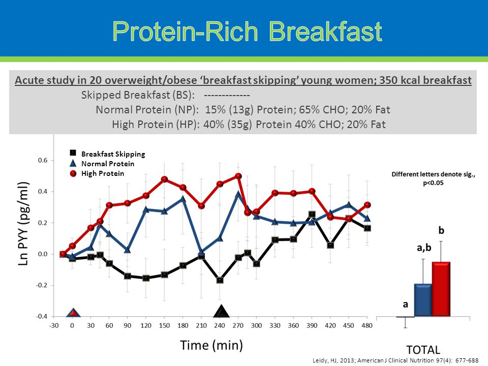 Leidy, HJ, 2013; American J Clinical Nutrition 97(4): 677-688 Breakfast Skipping Normal Protein High Protein Acute study in 20 overweight/obese 'breakfast skipping' young women; 350 kcal breakfast Skipped Breakfast (BS): ------------- Normal Protein (NP): 15% (13g) Protein; 65% CHO; 20% Fat High Protein (HP): 40% (35g) Protein 40% CHO; 20% Fat