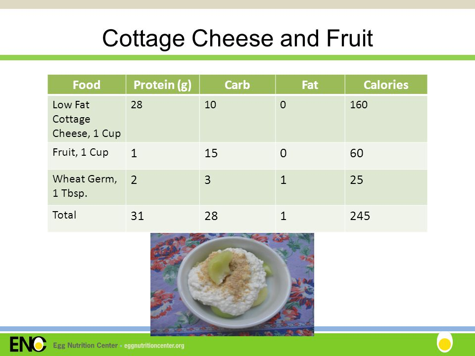 Cottage Cheese and Fruit FoodProtein (g)CarbFatCalories Low Fat Cottage Cheese, 1 Cup 28100160 Fruit, 1 Cup 115060 Wheat Germ, 1 Tbsp.