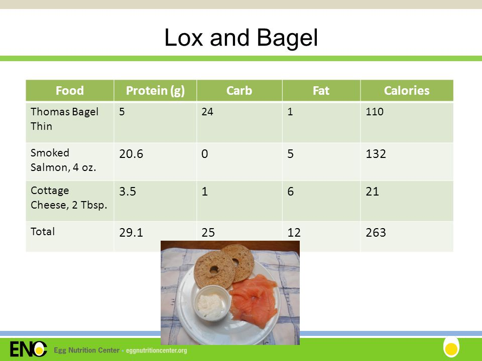 Lox and Bagel FoodProtein (g)CarbFatCalories Thomas Bagel Thin 5241110 Smoked Salmon, 4 oz.