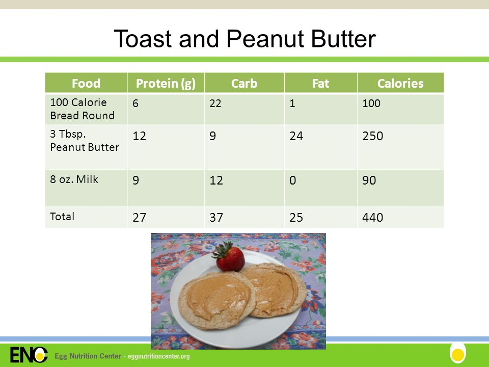 Toast and Peanut Butter FoodProtein (g)CarbFatCalories 100 Calorie Bread Round 6221100 3 Tbsp.