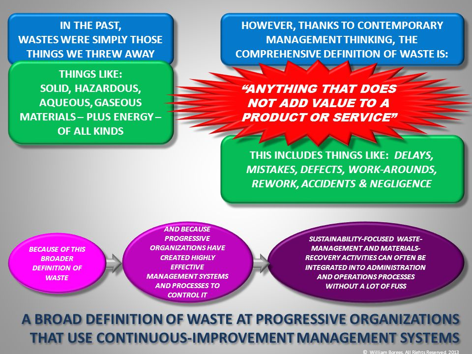 A BROAD DEFINITION OF WASTE AT PROGRESSIVE ORGANIZATIONS THAT USE CONTINUOUS-IMPROVEMENT MANAGEMENT SYSTEMS IN THE PAST, WASTES WERE SIMPLY THOSE THIN