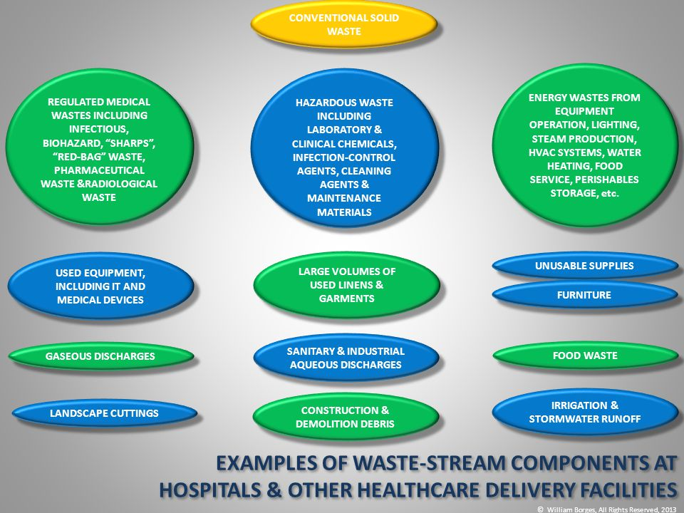 EXAMPLES OF WASTE-STREAM COMPONENTS AT HOSPITALS & OTHER HEALTHCARE DELIVERY FACILITIES EXAMPLES OF WASTE-STREAM COMPONENTS AT HOSPITALS & OTHER HEALT