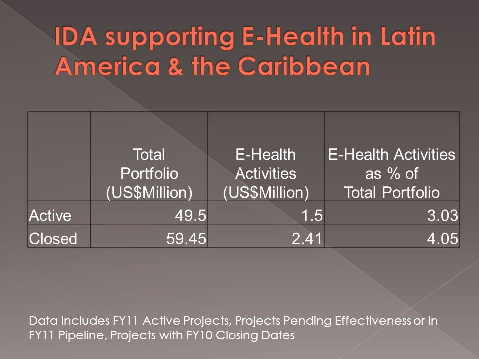 Total Portfolio (US$Million) E-Health Activities (US$Million) E-Health Activities as % of Total Portfolio Active49.51.53.03 Closed59.452.414.05 Data includes FY11 Active Projects, Projects Pending Effectiveness or in FY11 Pipeline, Projects with FY10 Closing Dates