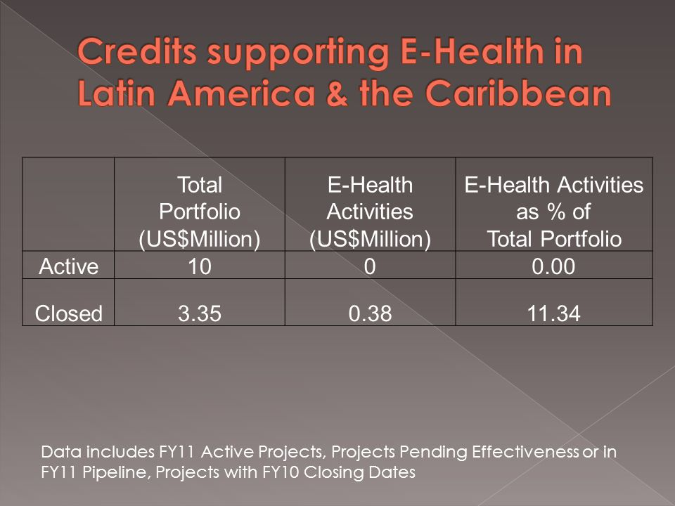 Total Portfolio (US$Million) E-Health Activities (US$Million) E-Health Activities as % of Total Portfolio Active1000.00 Closed3.350.3811.34 Data includes FY11 Active Projects, Projects Pending Effectiveness or in FY11 Pipeline, Projects with FY10 Closing Dates