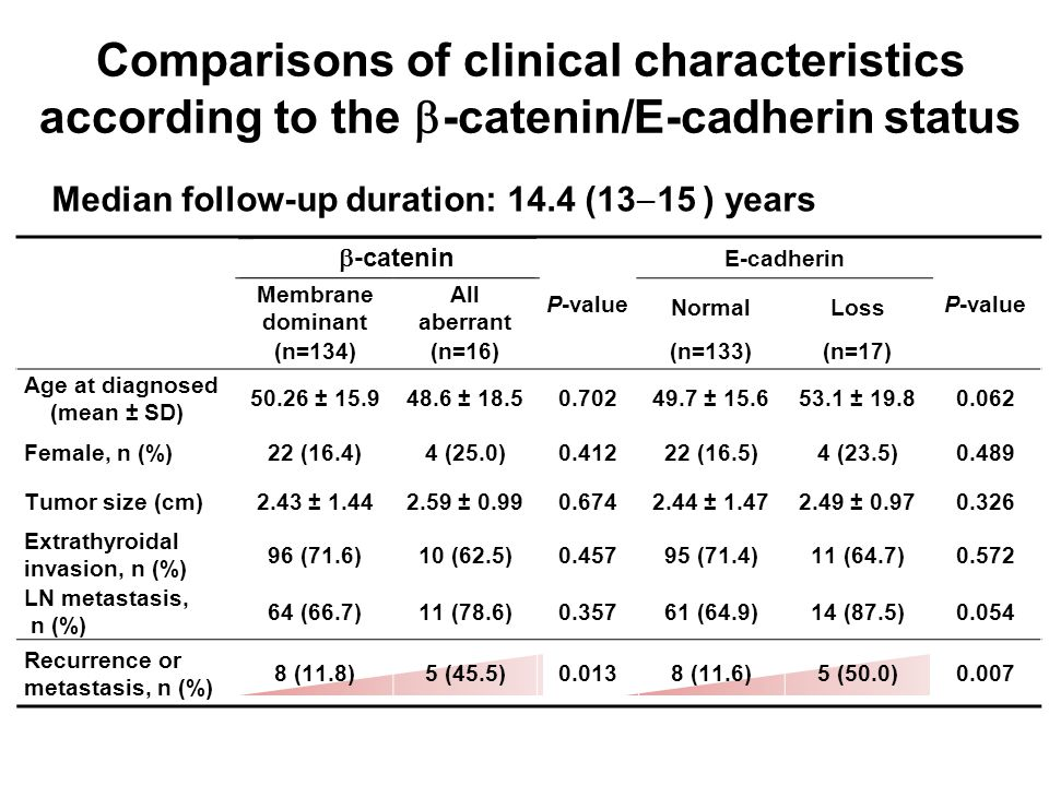 Comparisons of clinical characteristics according to the  -catenin/E-cadherin status P-value E-cadherin P-value Membrane dominant All aberrant NormalLoss (n=134)(n=16)(n=133)(n=17) Age at diagnosed (mean ± SD) 50.26 ± 15.948.6 ± 18.50.70249.7 ± 15.653.1 ± 19.80.062 Female, n (%)22 (16.4)4 (25.0)0.41222 (16.5)4 (23.5)0.489 Tumor size (cm)2.43 ± 1.442.59 ± 0.990.6742.44 ± 1.472.49 ± 0.970.326 Extrathyroidal invasion, n (%) 96 (71.6)10 (62.5)0.45795 (71.4)11 (64.7)0.572 LN metastasis, n (%) 64 (66.7)11 (78.6)0.35761 (64.9)14 (87.5)0.054 Recurrence or metastasis, n (%) 8 (11.8)5 (45.5)0.0138 (11.6)5 (50.0)0.007 Median follow-up duration: 14.4 (13  15 ) years  -catenin