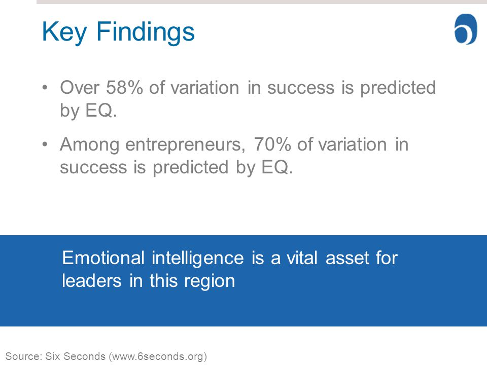 Key Findings Over 58% of variation in success is predicted by EQ.