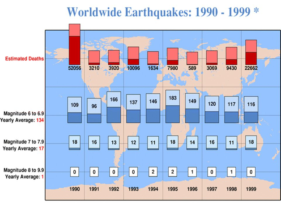 EARTHQUAKES WORLD WIDE 500,000 detectable earthquakes in the world each year.