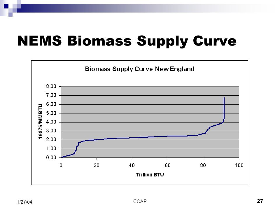CCAP27 1/27/04 NEMS Biomass Supply Curve