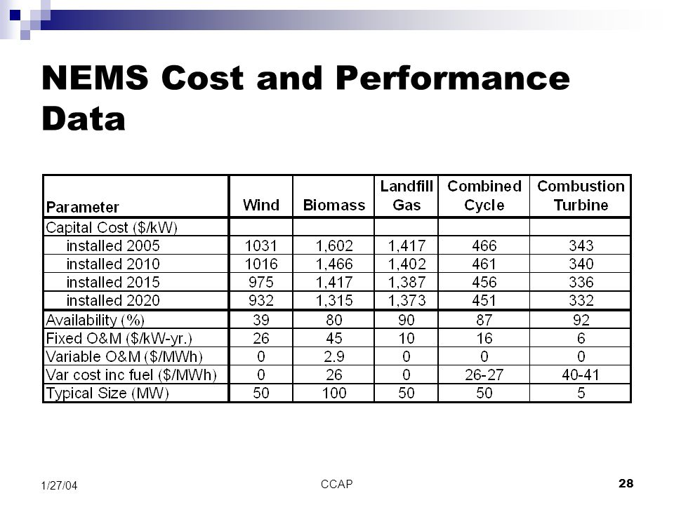 CCAP28 1/27/04 NEMS Cost and Performance Data