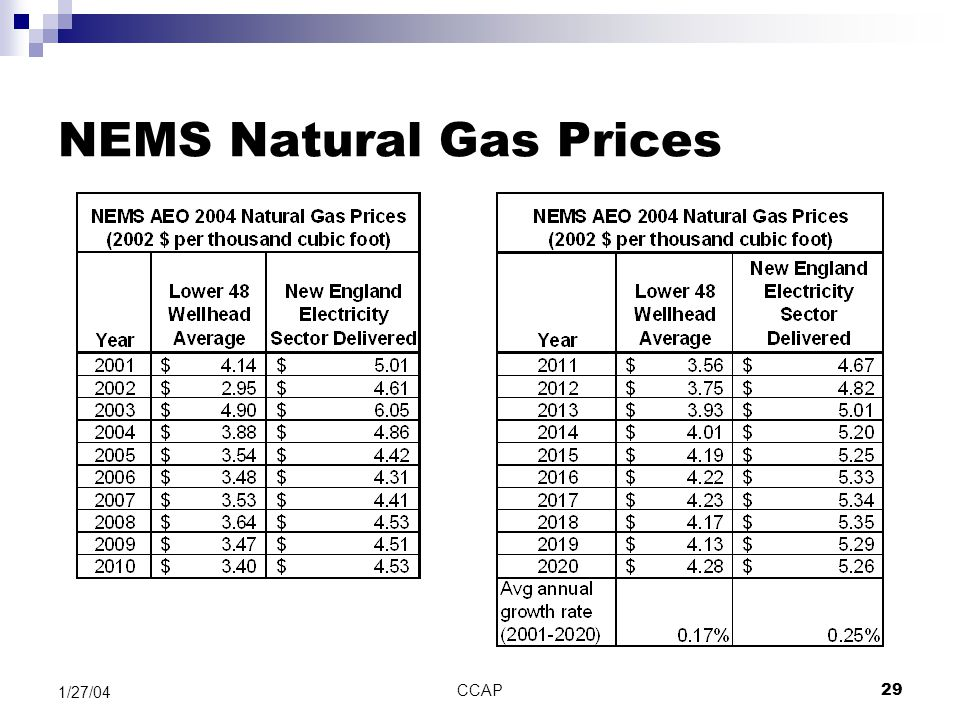 CCAP29 1/27/04 NEMS Natural Gas Prices