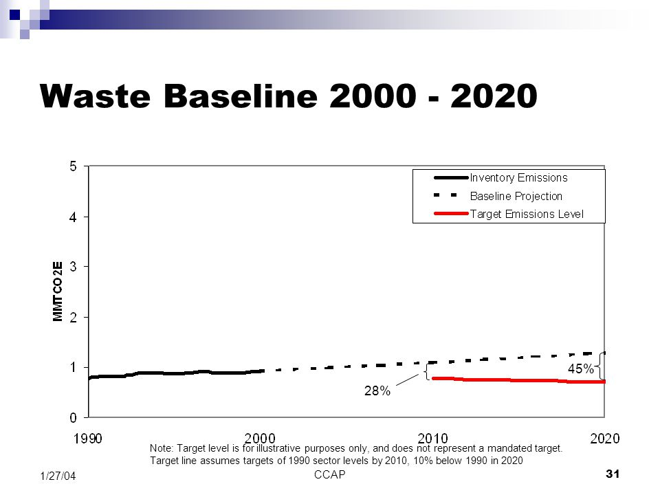 CCAP31 1/27/04 Waste Baseline 2000 - 2020 28% 45% Note: Target level is for illustrative purposes only, and does not represent a mandated target. Targ