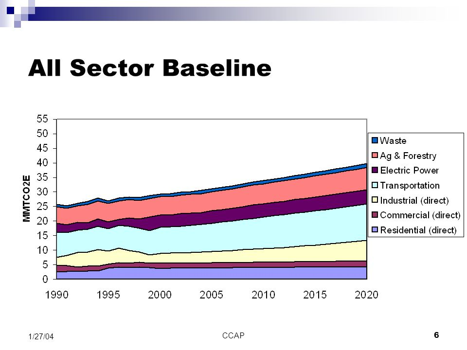 CCAP6 1/27/04 All Sector Baseline