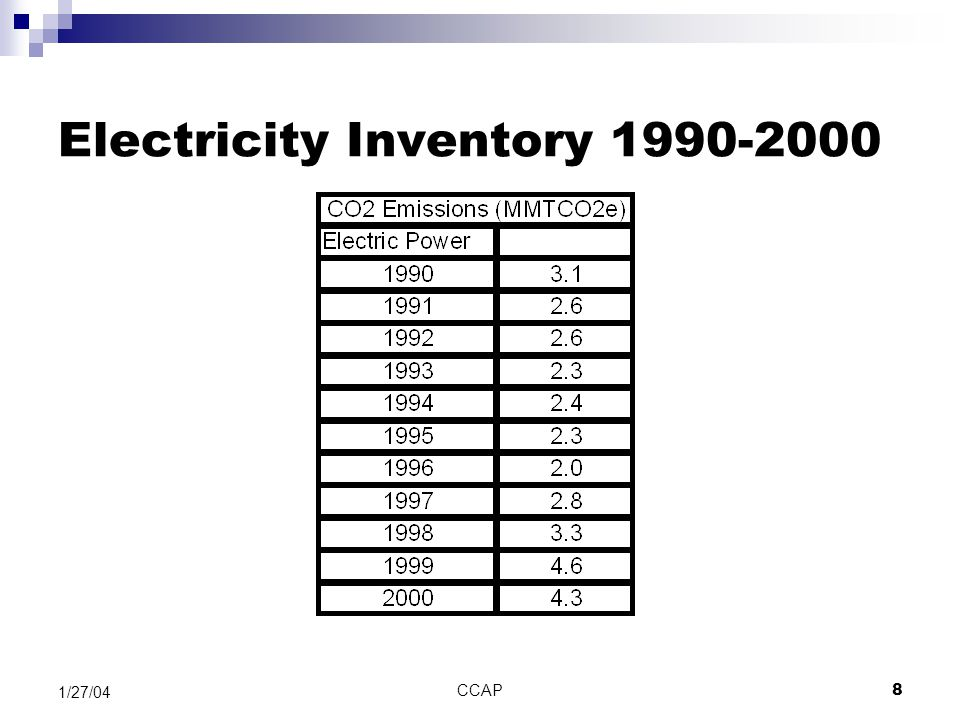 CCAP19 1/27/04 Electricity: Key Baseline Methodology (Potential) Use of NEMS model for forecasting emissions and impacts will require current baseline to be replaced by model results in reference case Use of consumption-based standard will also require baseline revision.