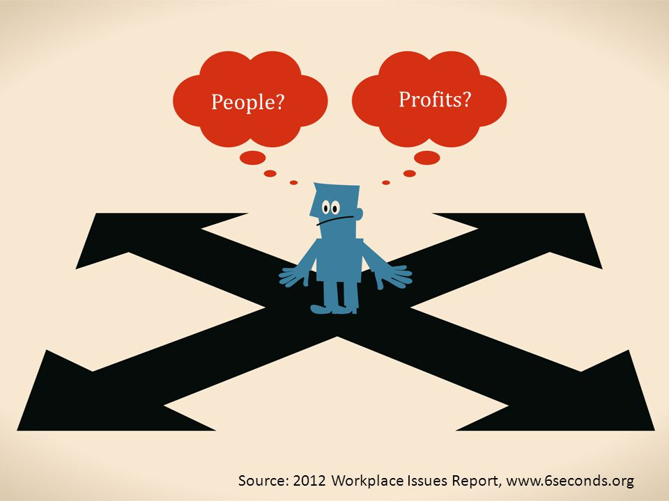 People Profits Source: 2012 Workplace Issues Report, www.6seconds.org