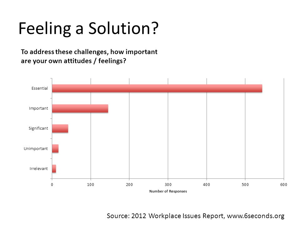 Feeling a Solution. To address these challenges, how important are your own attitudes / feelings.