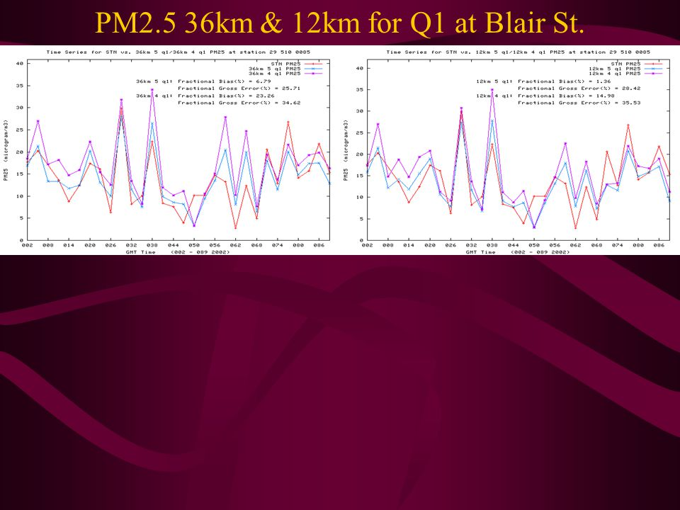 PM2.5 36km & 12km for Q1 at Blair St.
