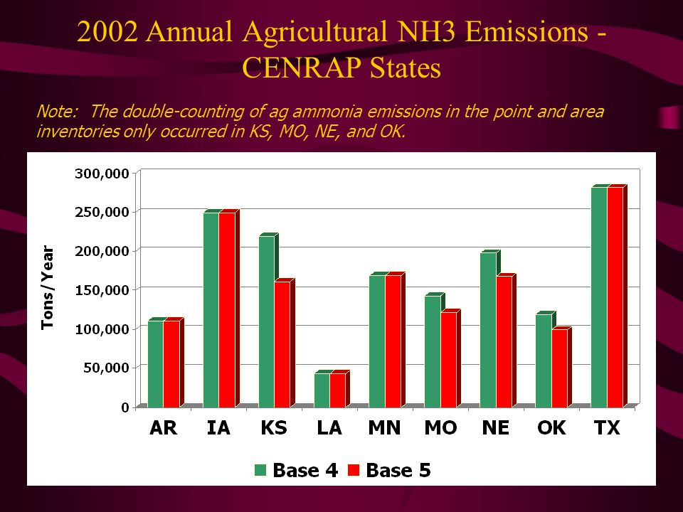 2002 Annual Agricultural NH3 Emissions - CENRAP States Note: The double-counting of ag ammonia emissions in the point and area inventories only occurred in KS, MO, NE, and OK.