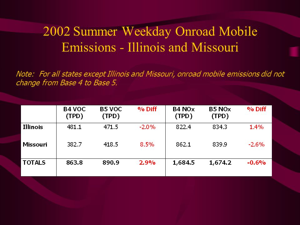 Preliminary 2002-2009 NOx Emissions: Missouri and Illinois Totals Note: All 2002 and 2009 emissions are from Base 5 except onroad mobile; onroad mobile emissions are from Base 4.