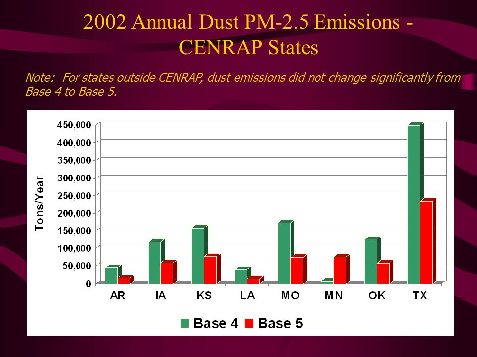 2002 Annual Dust PM-2.5 Emissions - CENRAP States Note: For states outside CENRAP, dust emissions did not change significantly from Base 4 to Base 5.