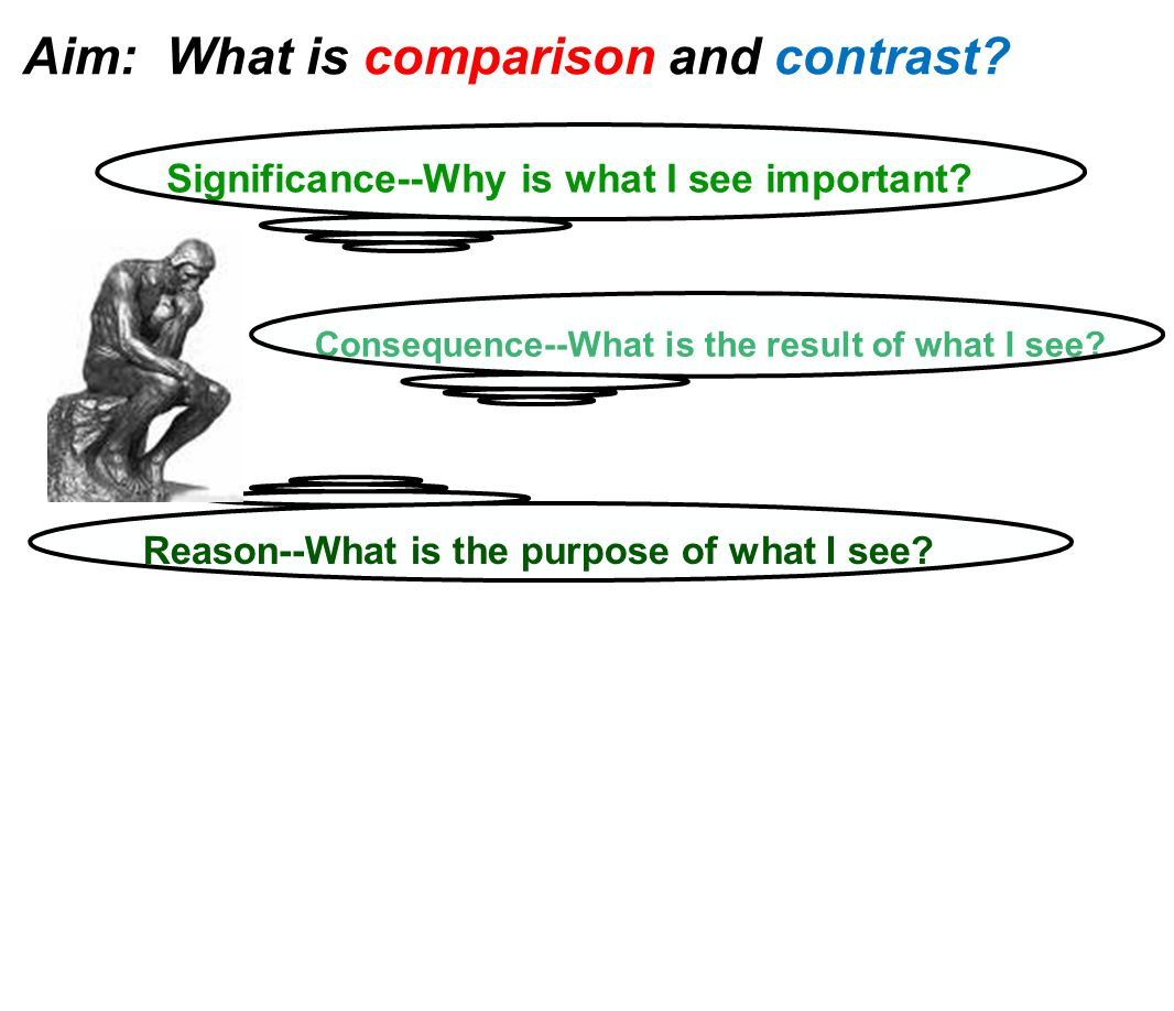 Reason--What is the purpose of what I see? Consequence--What is the result of what I see? Significance--Why is what I see important? Aim: What is comp