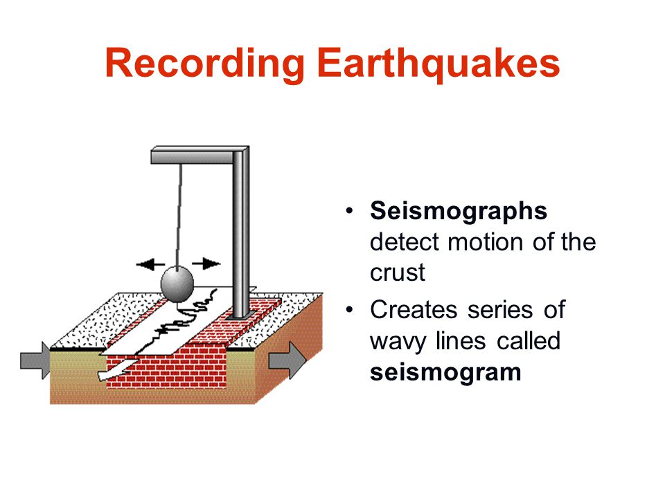 Recording Earthquakes Seismographs detect motion of the crust Creates series of wavy lines called seismogram