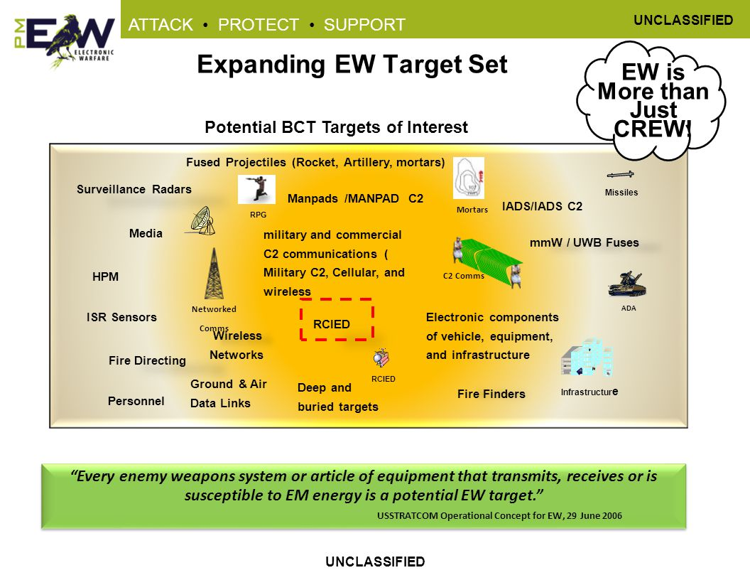 UNCLASSIFIED ATTACK PROTECT SUPPORT UNCLASSIFIED Expanding EW Target Set Potential BCT Targets of Interest RCIED mmW / UWB Fuses Wireless Networks Surveillance Radars Fire Finders Fire Directing ISR Sensors Manpads /MANPAD C2 military and commercial C2 communications ( Military C2, Cellular, and wireless Electronic components of vehicle, equipment, and infrastructure Fused Projectiles (Rocket, Artillery, mortars) HPM Personnel Media Deep and buried targets Ground & Air Data Links IADS/IADS C2 EW is More than Just CREW.