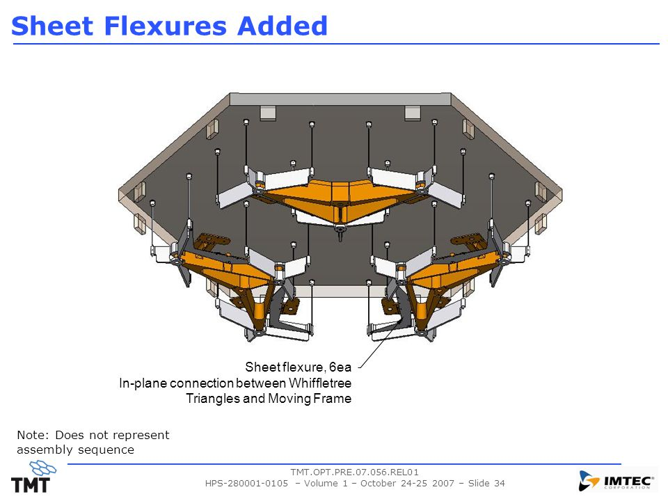 TMT.OPT.PRE.07.056.REL01 HPS-280001-0105 – Volume 1 – October 24-25 2007 – Slide 34 Sheet Flexures Added Sheet flexure, 6ea In-plane connection betwee