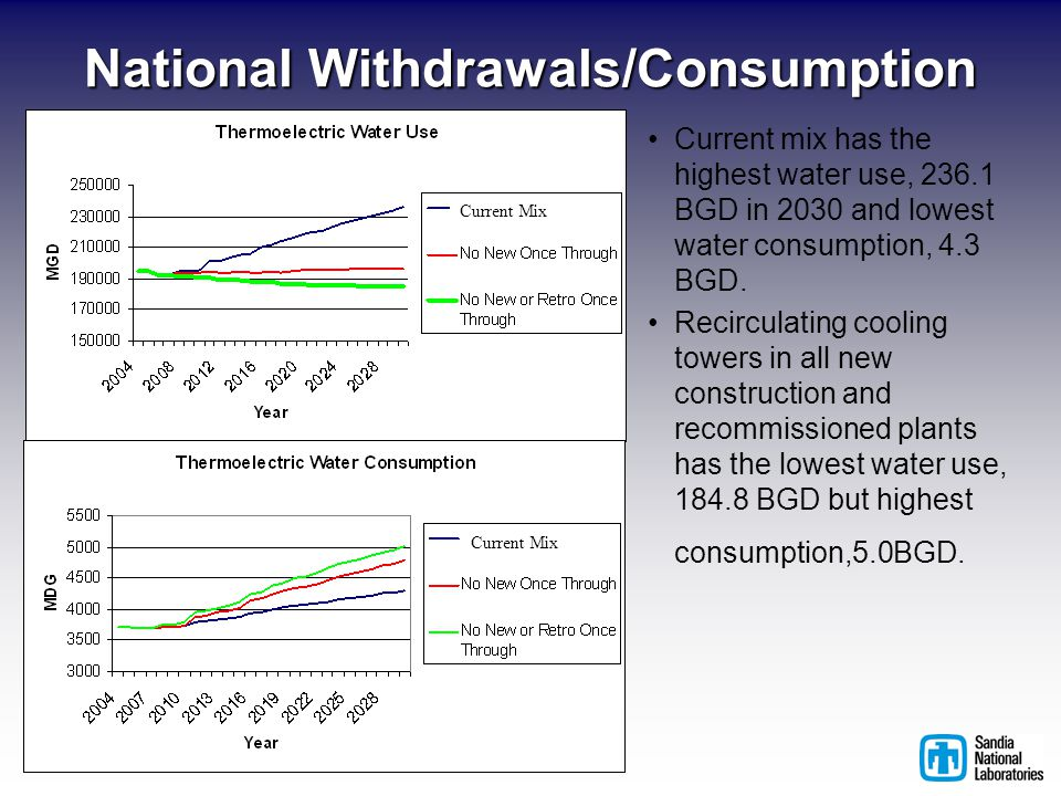 National Withdrawals/Consumption Current Mix Current mix has the highest water use, 236.1 BGD in 2030 and lowest water consumption, 4.3 BGD.