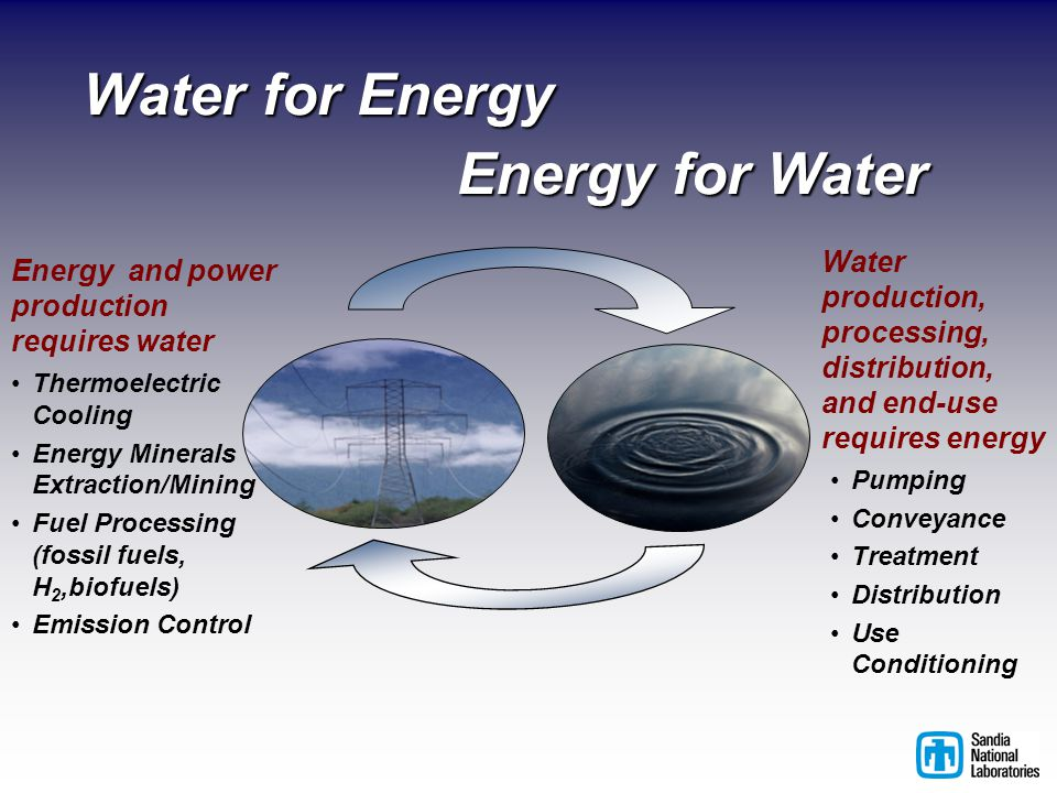 Water for Energy Water production, processing, distribution, and end-use requires energy Energy for Water Thermoelectric Cooling Energy Minerals Extraction/Mining Fuel Processing (fossil fuels, H 2,biofuels) Emission Control Energy and power production requires water Pumping Conveyance Treatment Distribution Use Conditioning