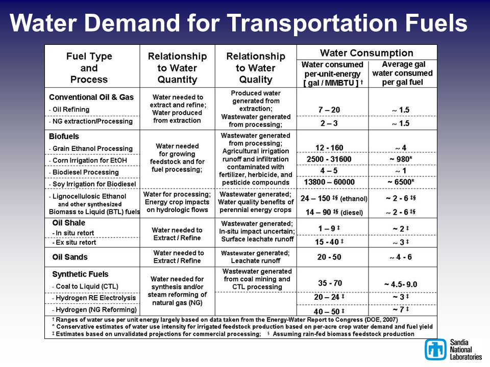 Water Demand for Transportation Fuels