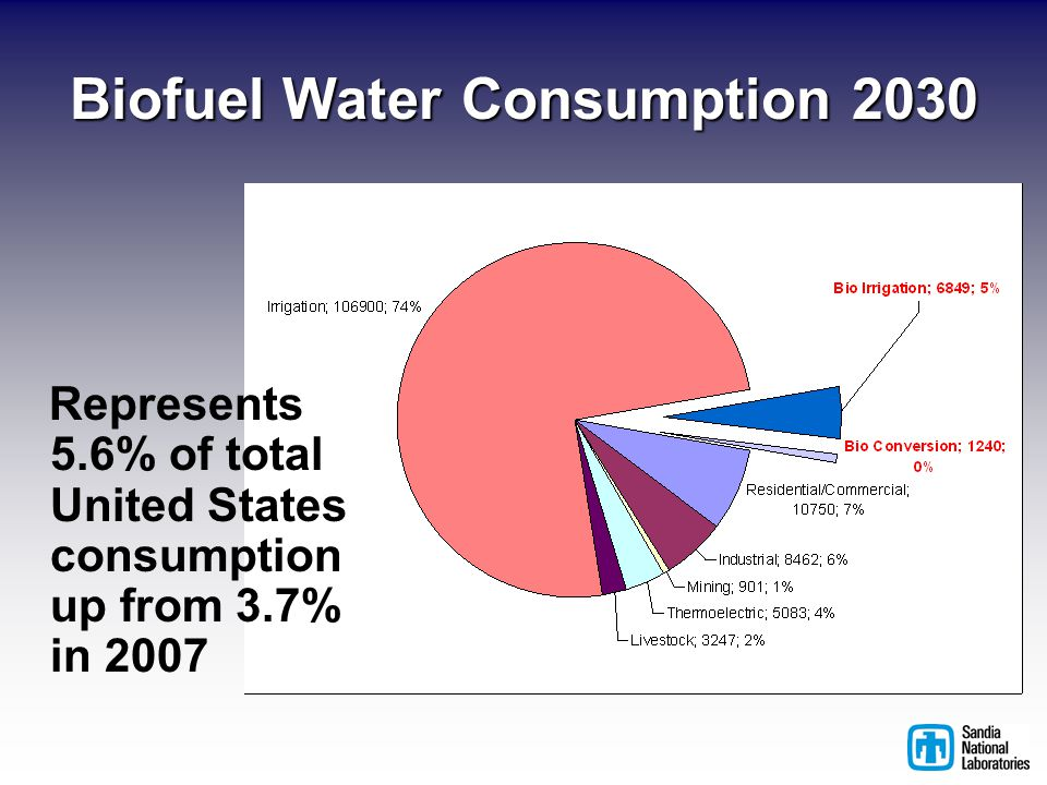 Biofuel Water Consumption 2030 Represents 5.6% of total United States consumption up from 3.7% in 2007