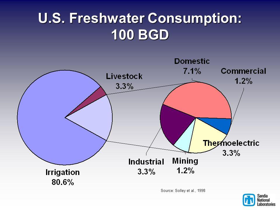 Source: Solley et al., 1998 U.S. Freshwater Consumption: 100 BGD
