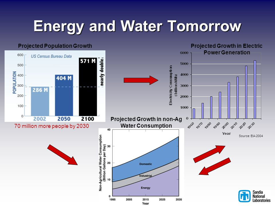 Energy and Water Tomorrow 70 million more people by 2030 Projected Population GrowthProjected Growth in Electric Power Generation Source: EIA 2004 Projected Growth in non-Ag Water Consumption