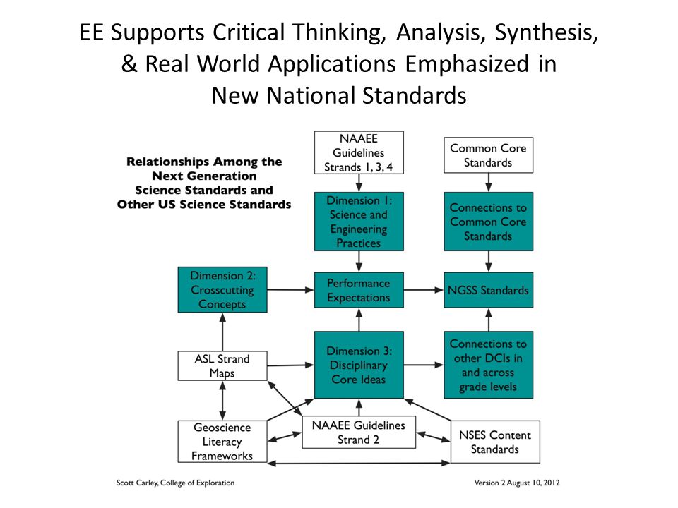 EE Supports Critical Thinking, Analysis, Synthesis, & Real World Applications Emphasized in New National Standards