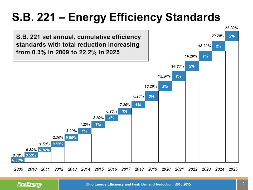 2 S.B. 221 – Energy Efficiency Standards S.B.