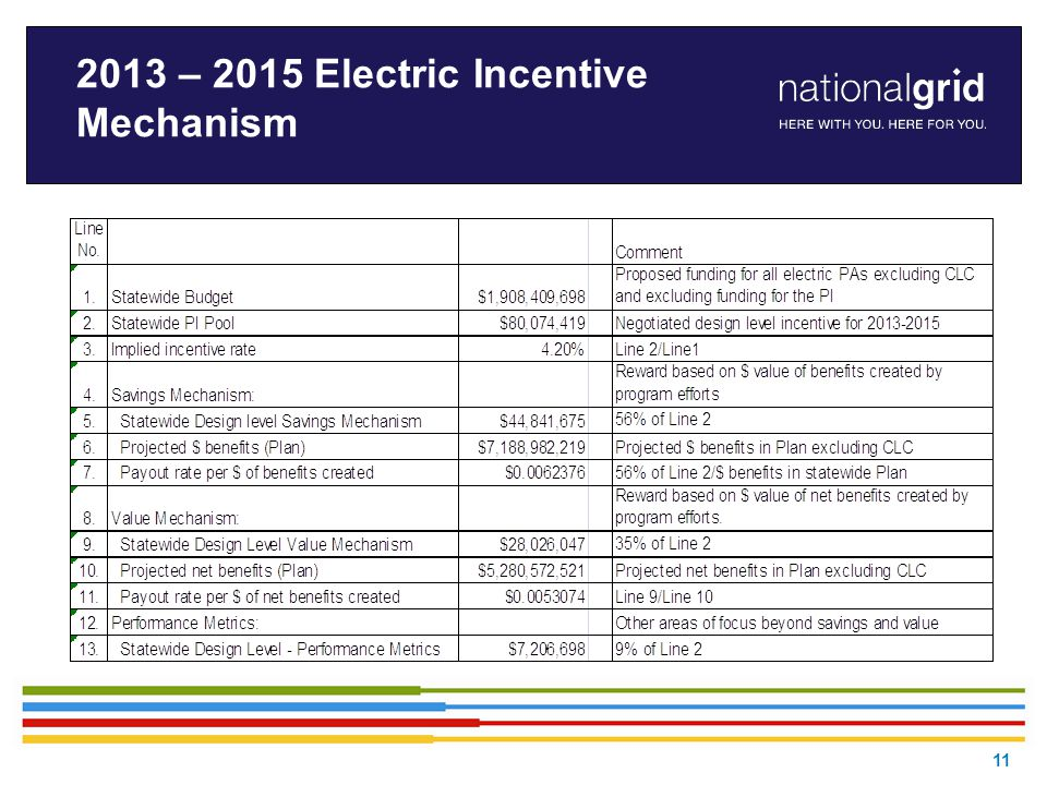 2013 – 2015 Electric Incentive Mechanism 11