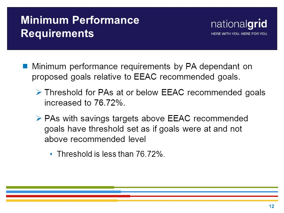 Minimum Performance Requirements  Minimum performance requirements by PA dependant on proposed goals relative to EEAC recommended goals.