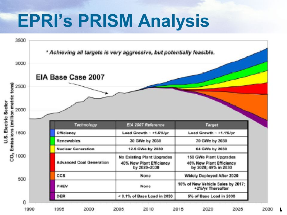 EPRI's PRISM Analysis