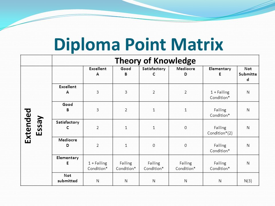 essay on the matrix tok essay on quotthe matrixquot international  matrix essaythe extended essay what is it and why should i care ppt